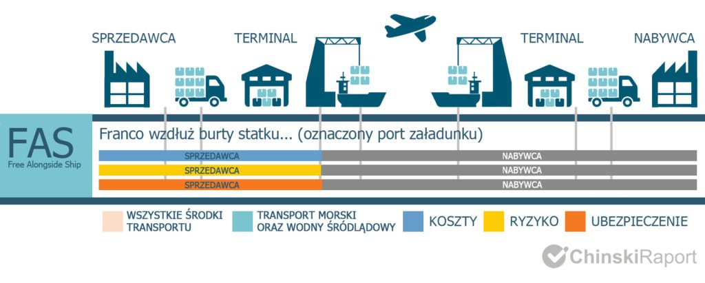 incoterms 2020 fas