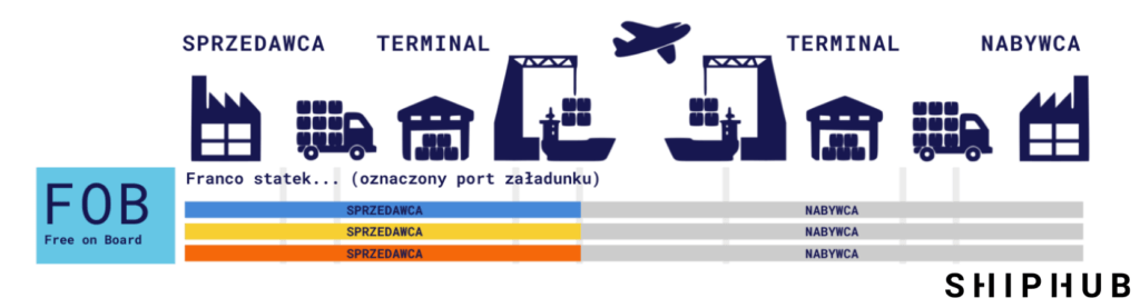 fob incoterms 2020